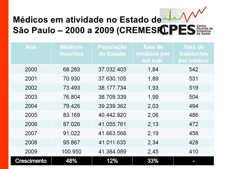 Médicos em atividade no Estado de São Paulo – 2000 a 2009 (CREMESP)