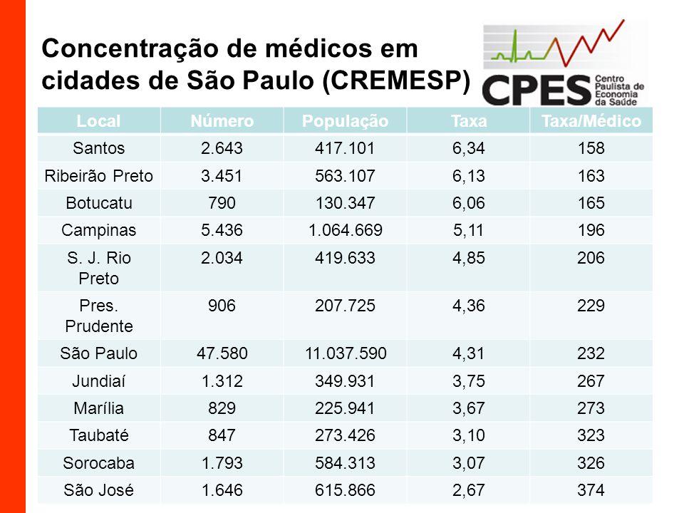 Concentração de médicos em cidades de São Paulo (CREMESP)