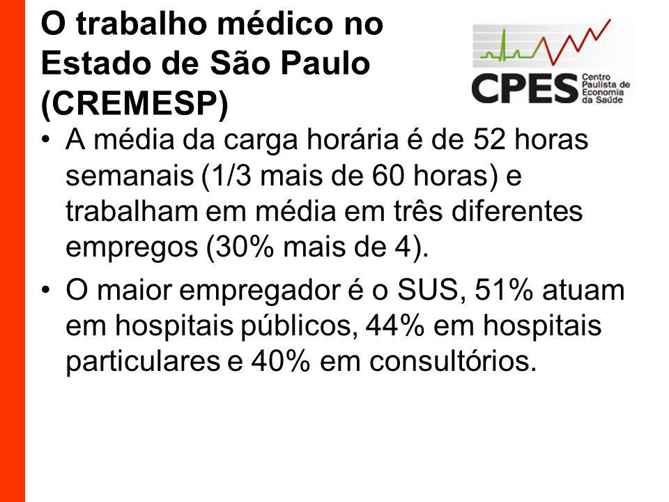 O trabalho médico no Estado de São Paulo (CREMESP)
