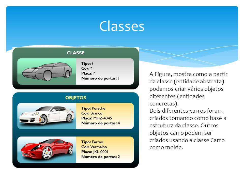 Classes A Figura, mostra como a partir da classe (entidade abstrata) podemos criar vários objetos diferentes (entidades concretas).
