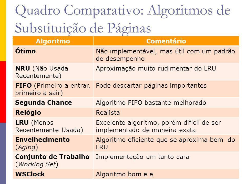Quadro Comparativo: Algoritmos de Substituição de Páginas