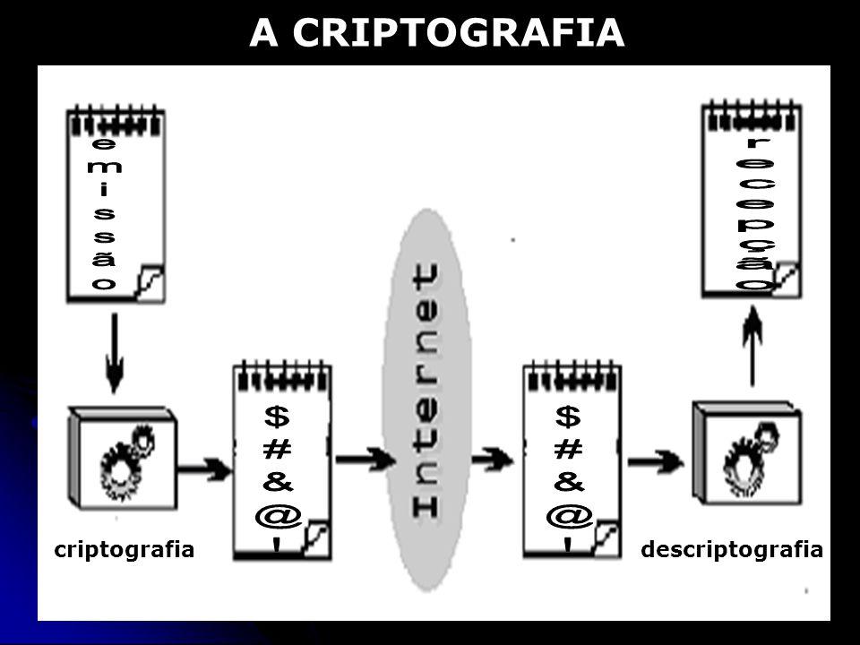 A CRIPTOGRAFIA emissão recepção $#&@! criptografia descriptografia