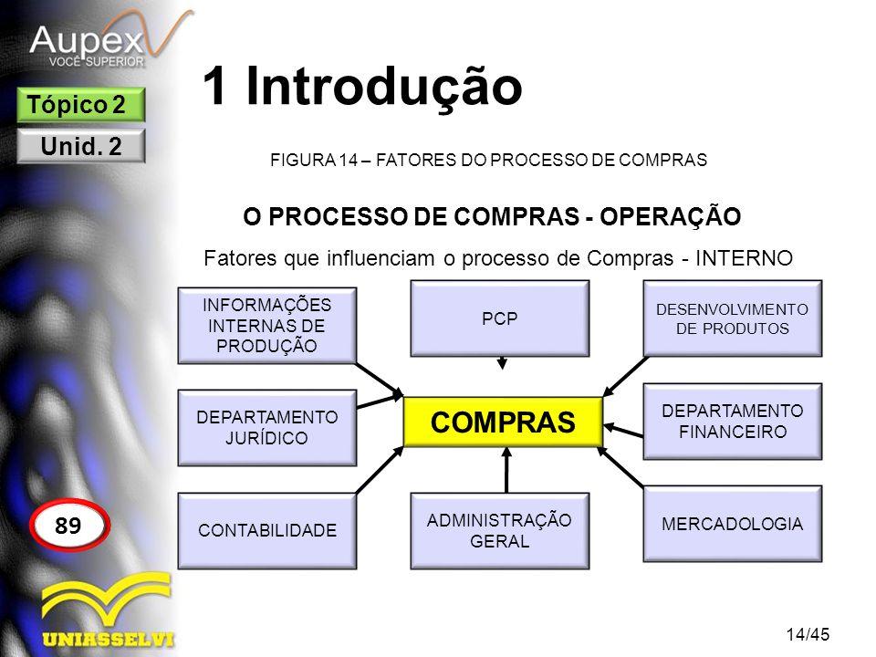 O PROCESSO DE COMPRAS - OPERAÇÃO