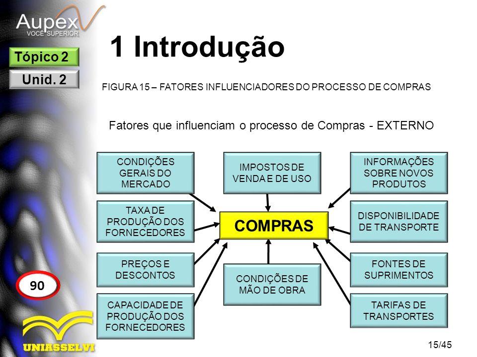1 Introdução COMPRAS 90 Tópico 2 Unid. 2