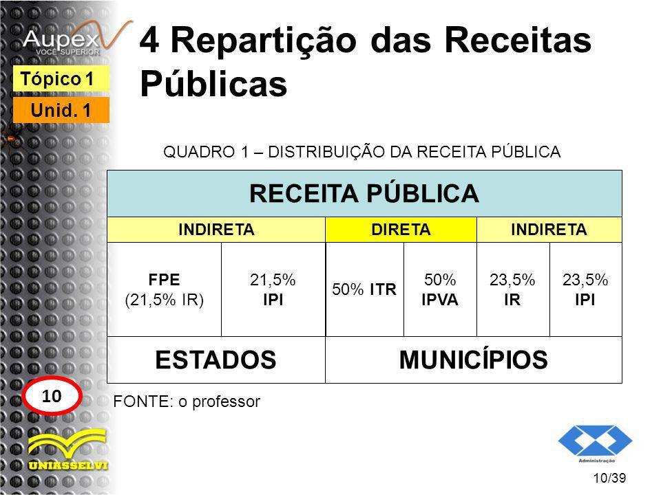 4 Repartição das Receitas Públicas