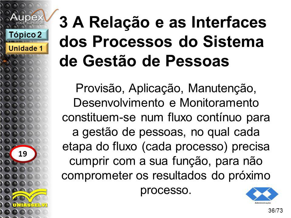 3 A Relação e as Interfaces dos Processos do Sistema de Gestão de Pessoas