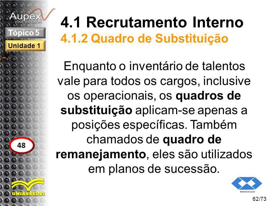 4.1 Recrutamento Interno 4.1.2 Quadro de Substituição