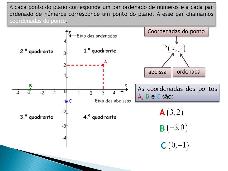 A B C As coordenadas dos pontos A, B e C são: