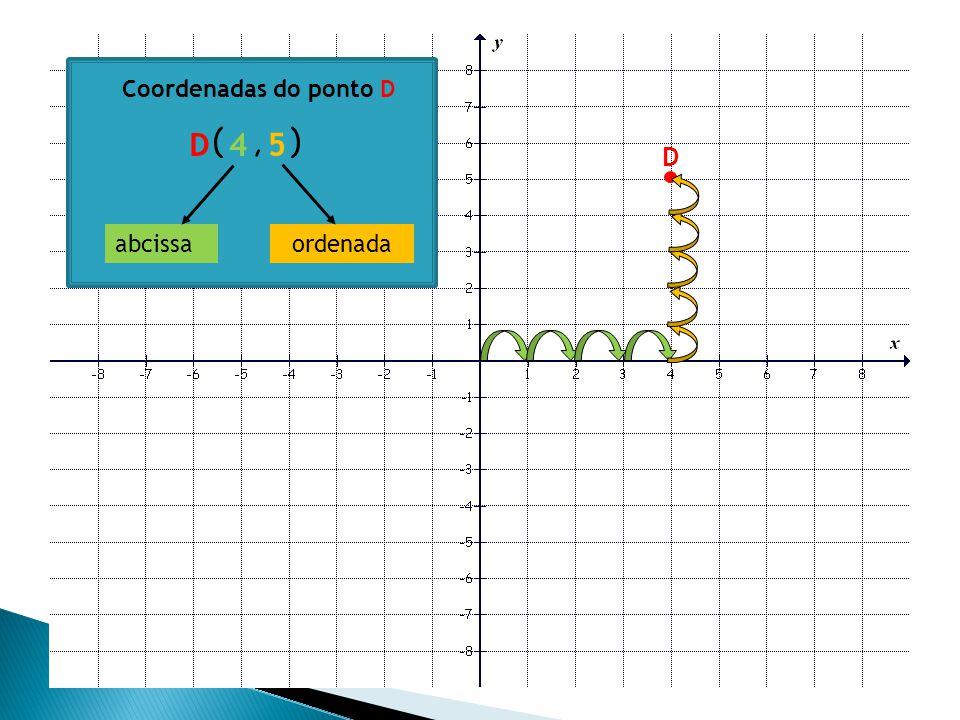 Coordenadas do ponto D D ( , ) 4 5 D abcissa ordenada