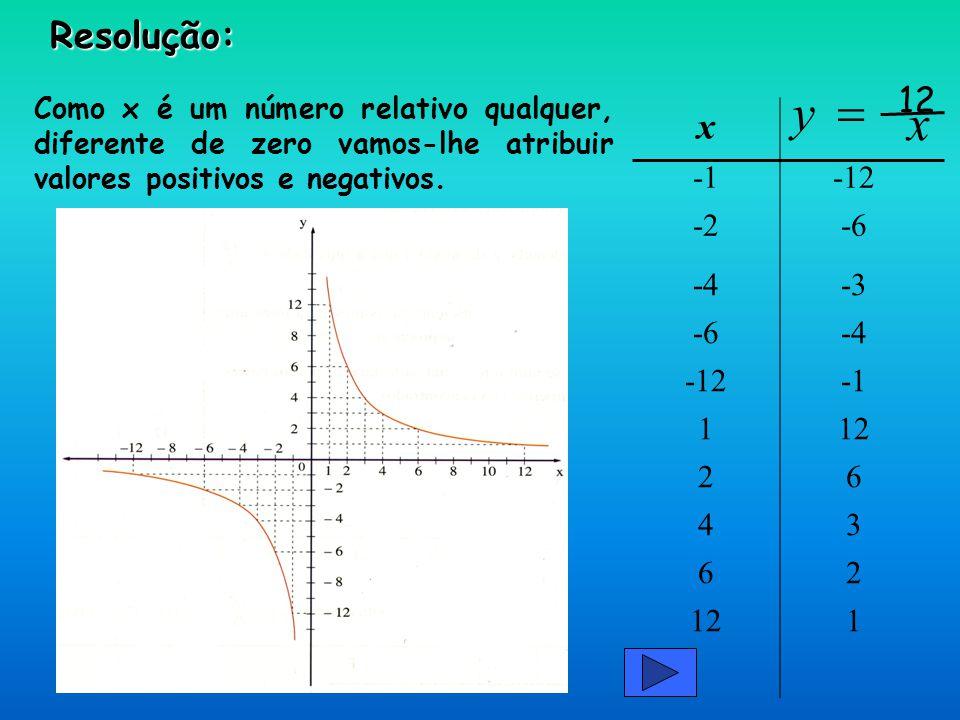 y = x 12 Resolução: x -1 -12 -2 -6 -4 -3 1 12 2 6 4 3