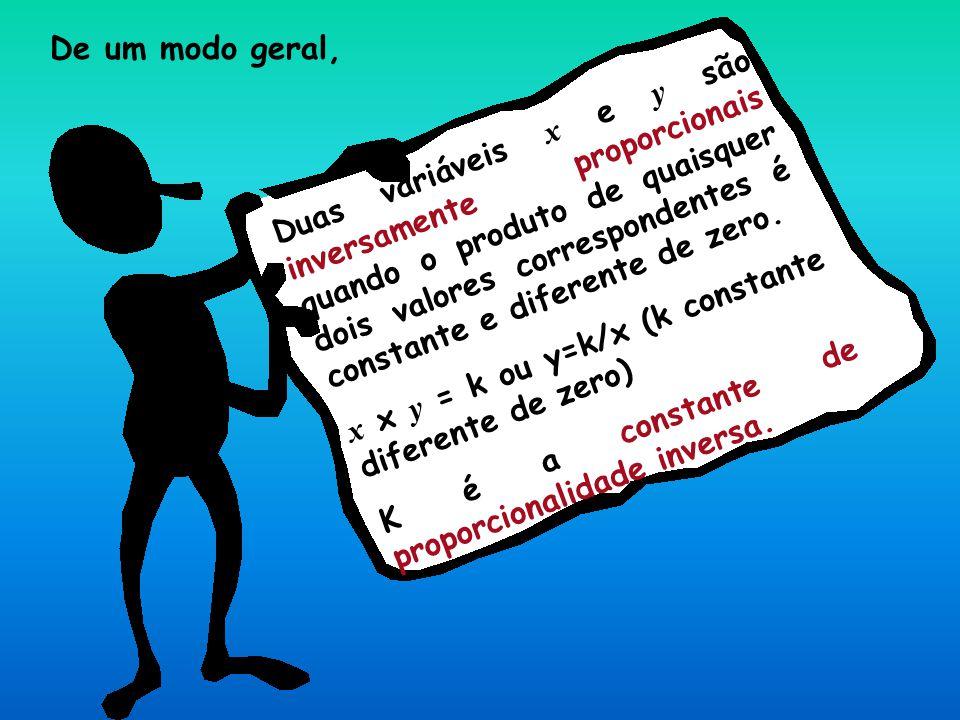 Duas variáveis x e y são inversamente proporcionais quando o produto de quaisquer dois valores correspondentes é constante e diferente de zero.