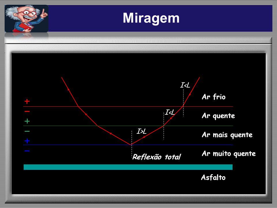 Miragem I<L Ar frio I<L Ar quente I>L Ar mais quente