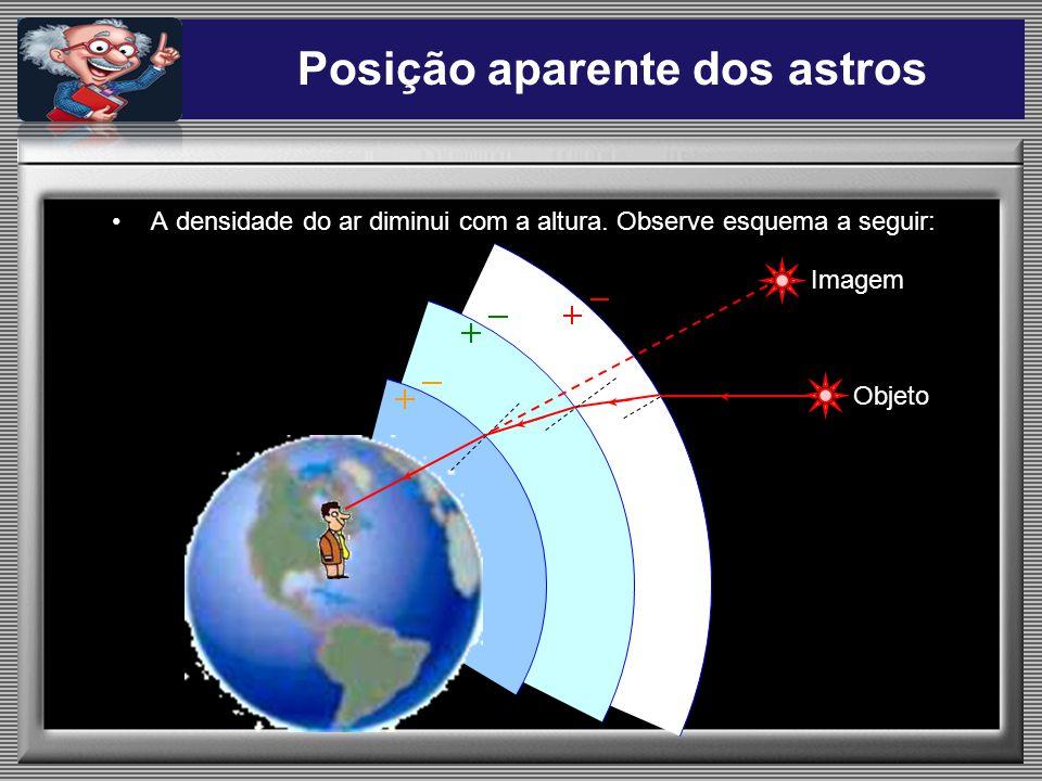 Posição aparente dos astros