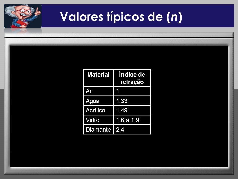 Valores típicos de (n) Material Índice de refração Ar 1 Água 1,33
