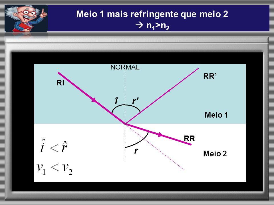 Meio 1 mais refringente que meio 2  n1>n2