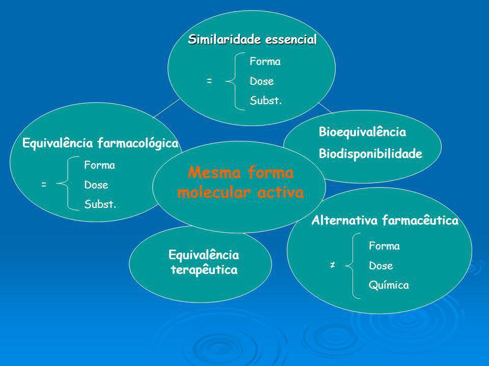 Mesma forma molecular activa Equivalência terapêutica
