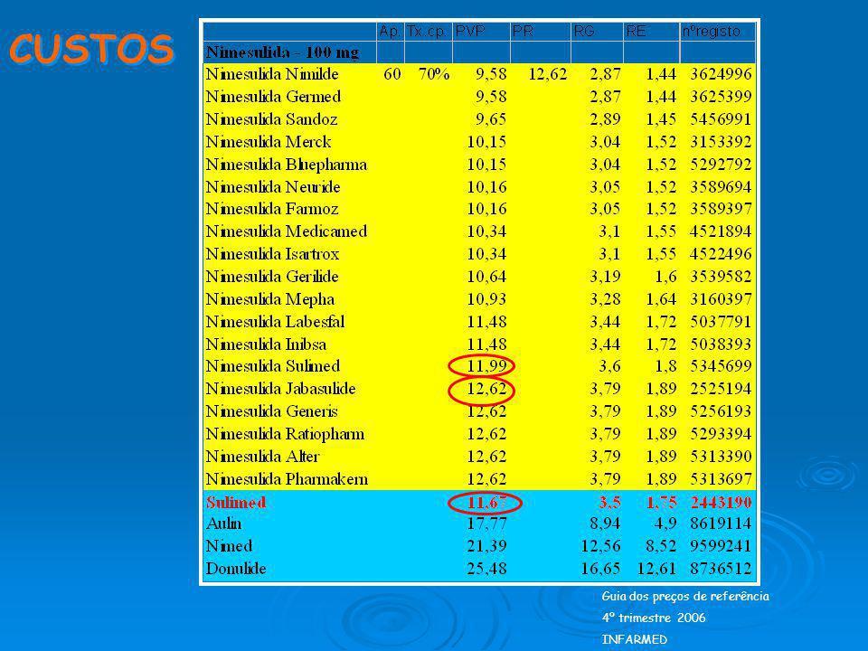 CUSTOS Guia dos preços de referência 4º trimestre 2006 INFARMED