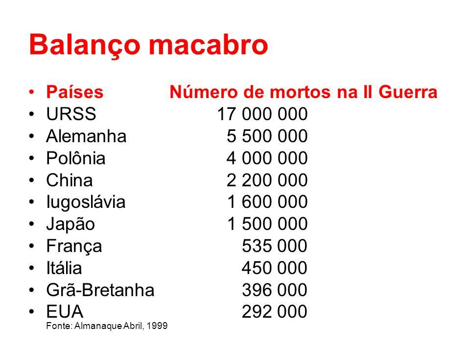 Balanço macabro Países Número de mortos na II Guerra URSS 17 000 000
