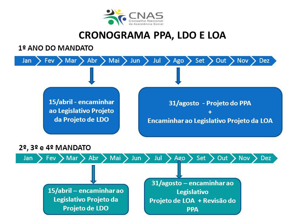 CRONOGRAMA PPA, LDO E LOA