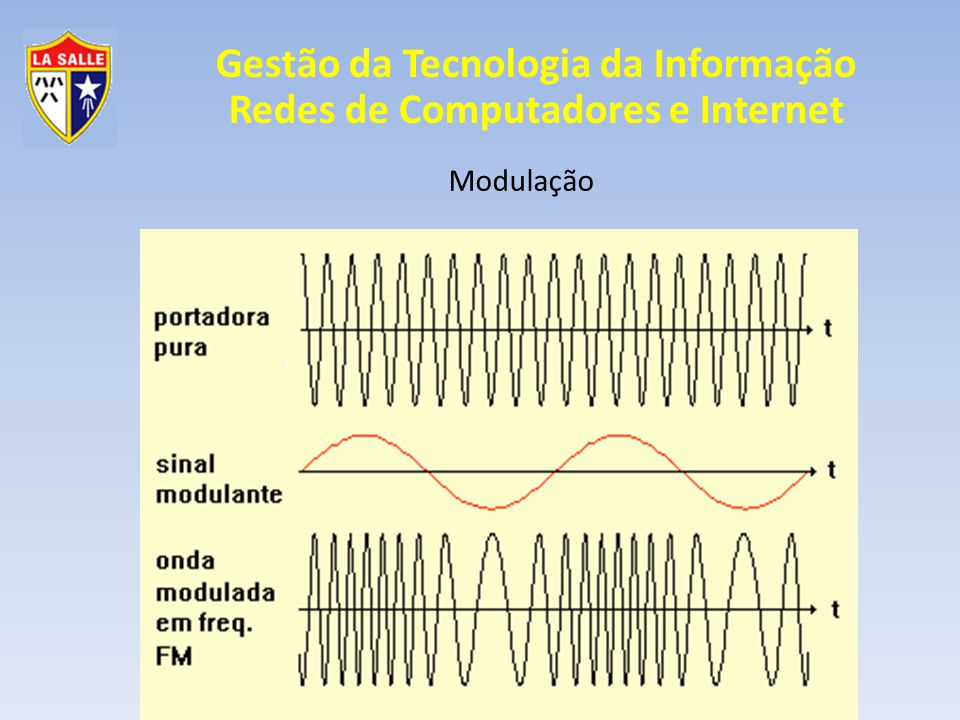 Modulação Analógica Frequência FM