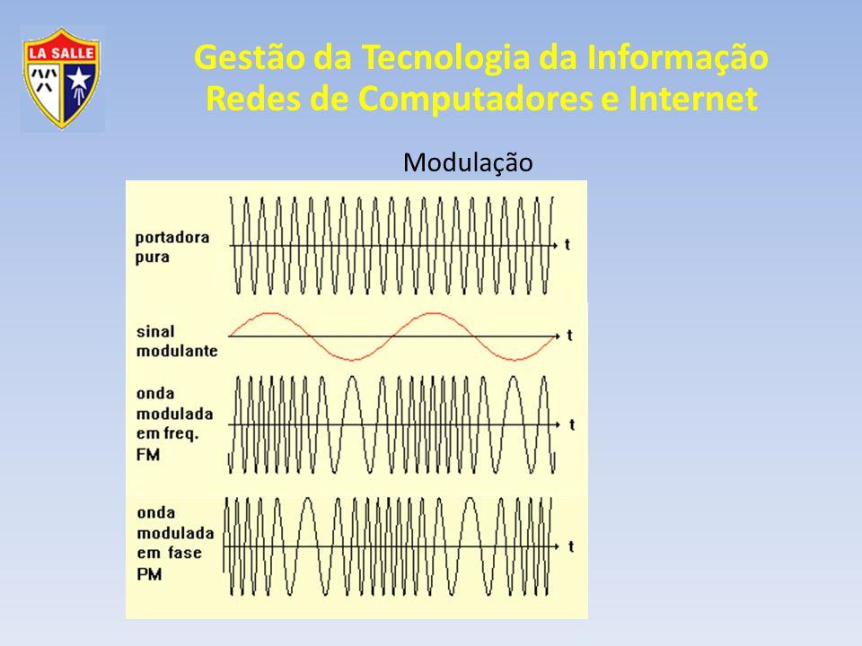 Modulação Analógica Fase PM