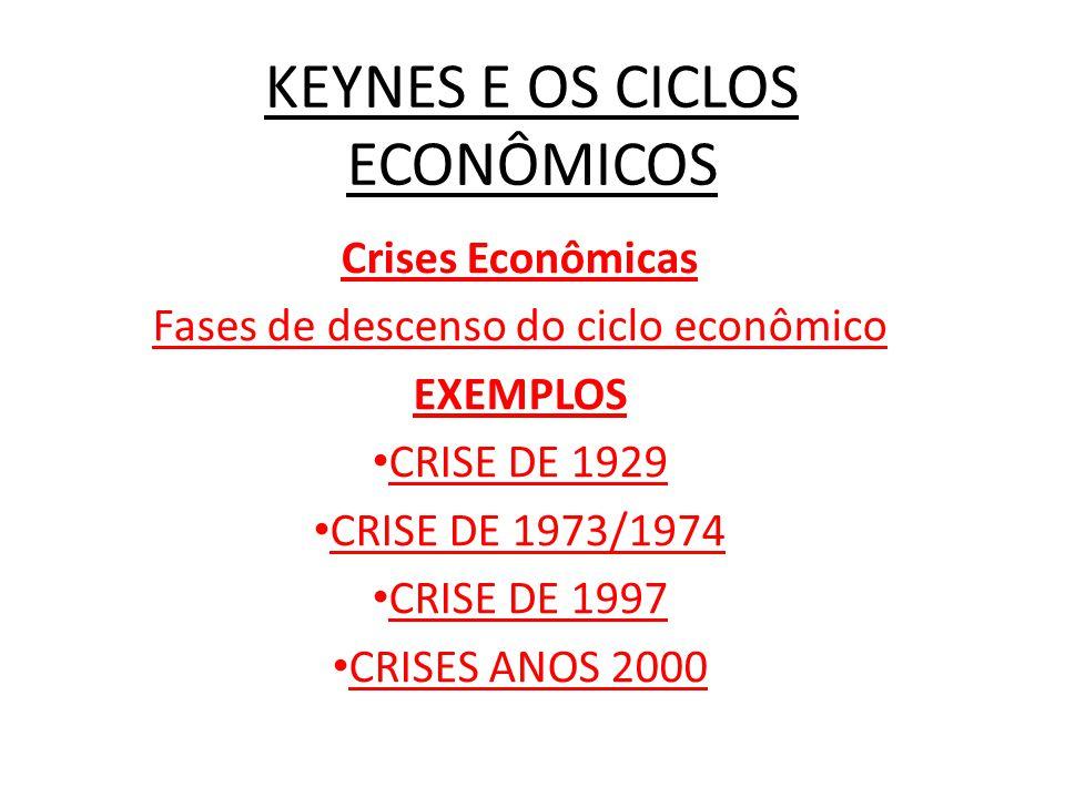 KEYNES E OS CICLOS ECONÔMICOS