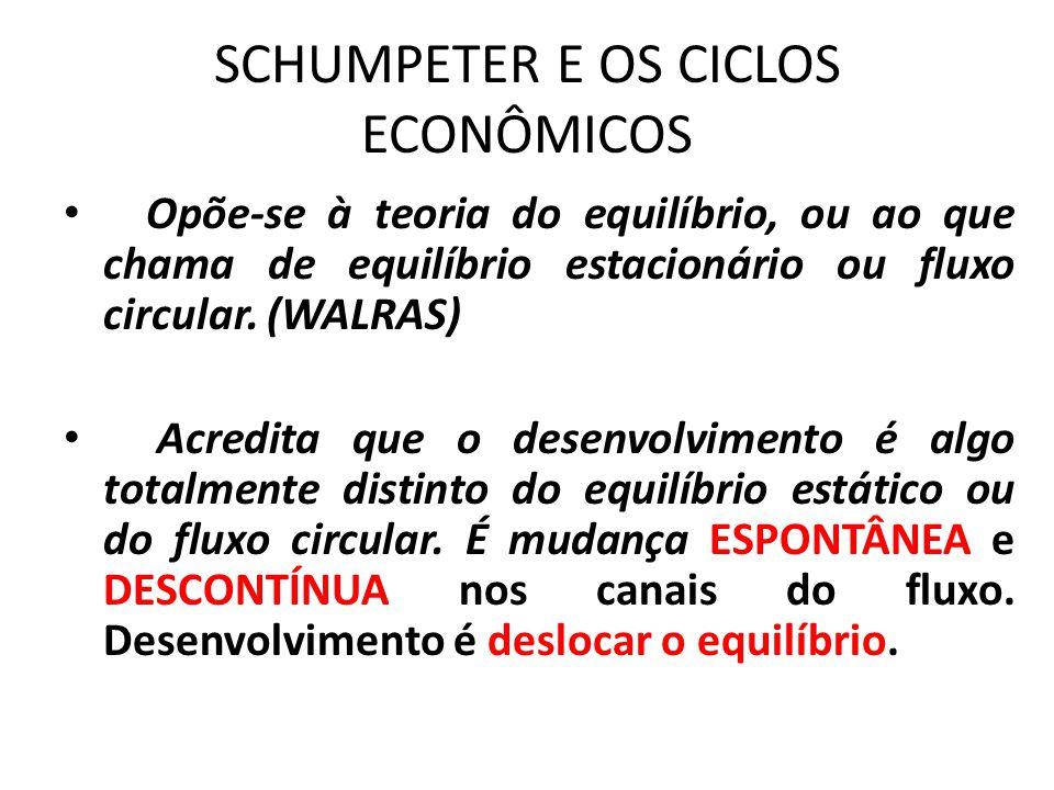 SCHUMPETER E OS CICLOS ECONÔMICOS