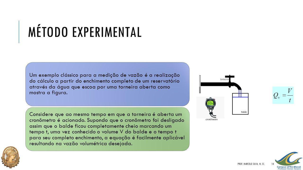 Método Experimental Prof. Marcelo Silva, M. Sc.
