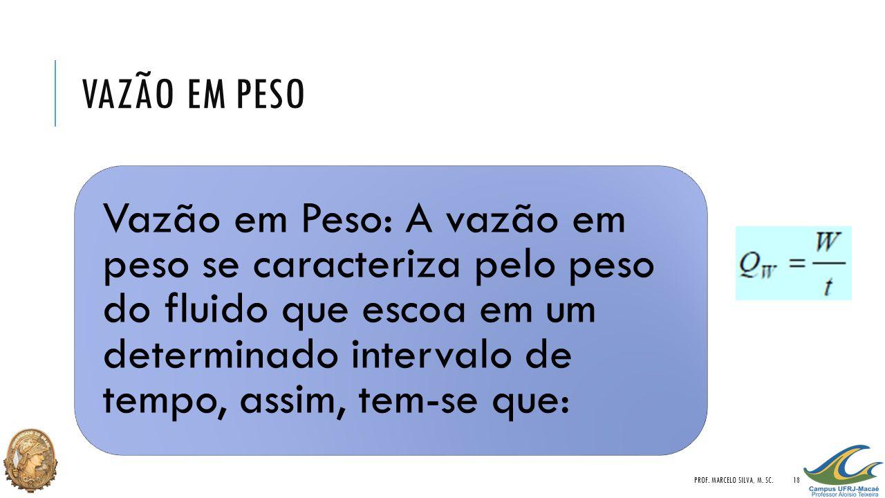 Vazão em Peso Prof. Marcelo Silva, M. Sc.