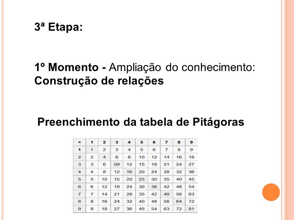 3ª Etapa: 1º Momento - Ampliação do conhecimento: Construção de relações Preenchimento da tabela de Pitágoras.