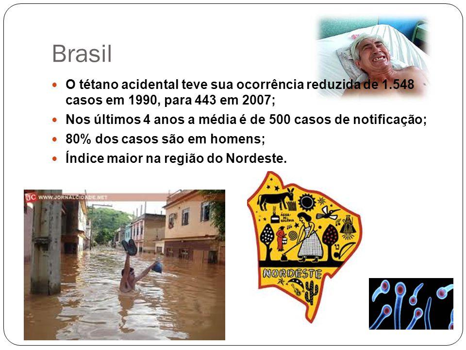 Brasil O tétano acidental teve sua ocorrência reduzida de 1.548 casos em 1990, para 443 em 2007;