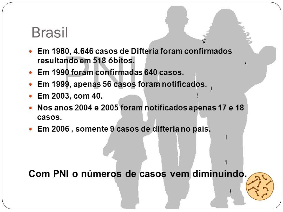 Brasil Com PNI o números de casos vem diminuindo.