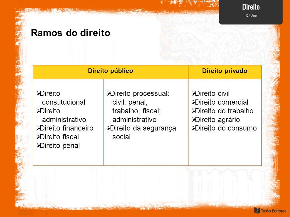Ramos do direito Direito constitucional administrativo