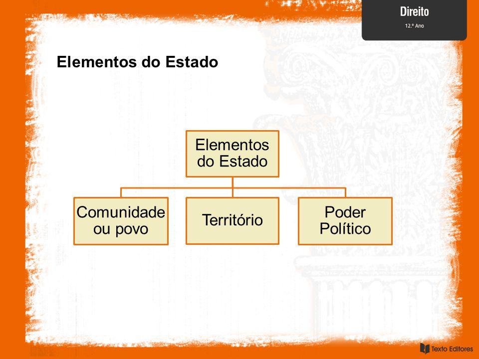 Elementos do Estado Elementos do Estado Comunidadeou povo Território Poder Político