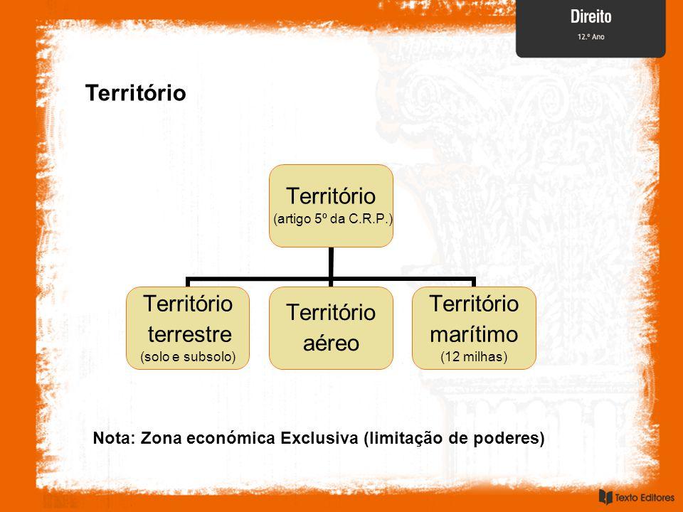 Território Nota: Zona económica Exclusiva (limitação de poderes)