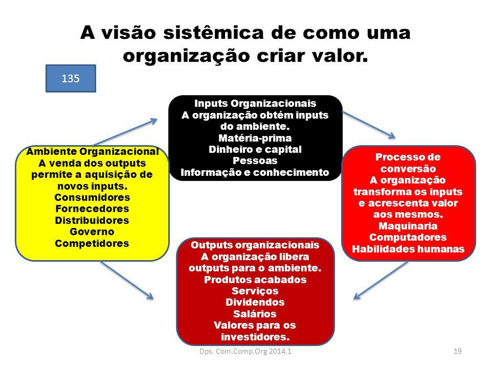 A visão sistêmica de como uma organização criar valor.