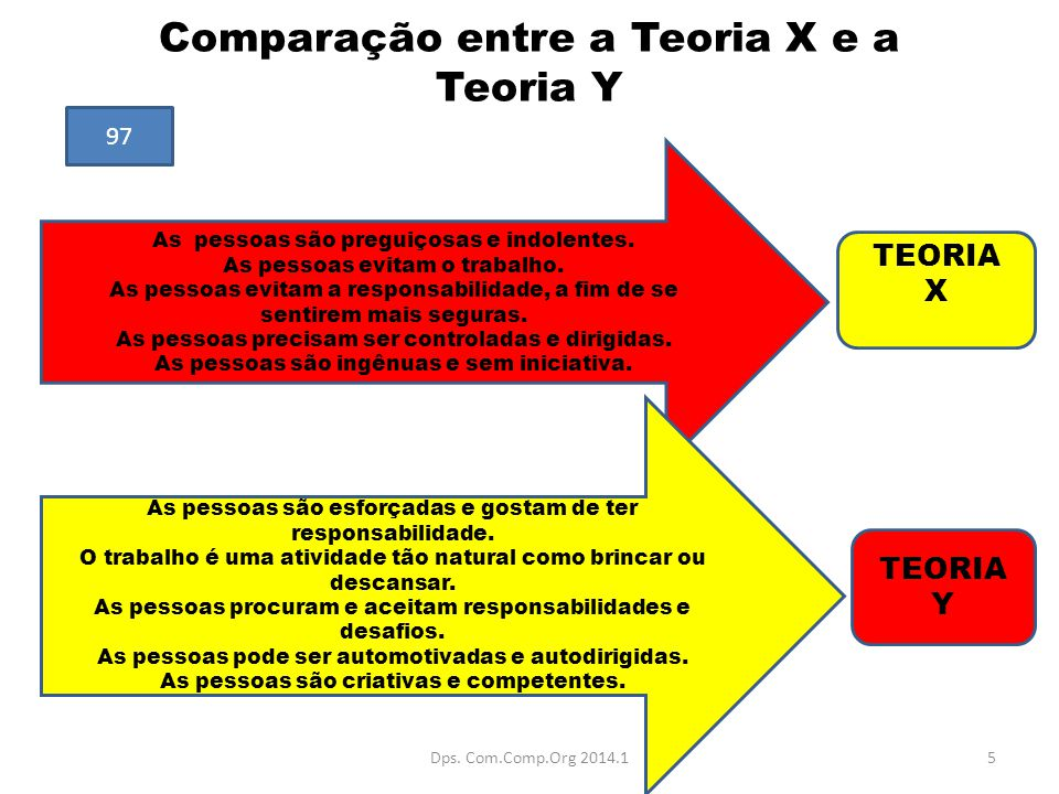 Comparação entre a Teoria X e a Teoria Y