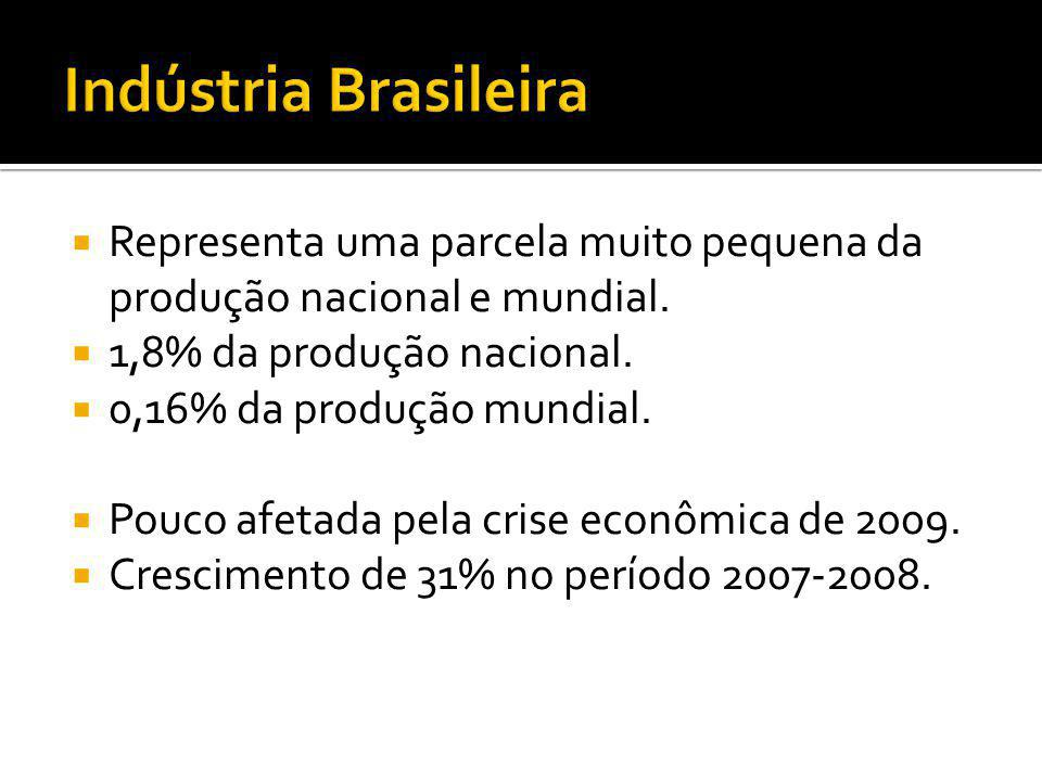 Indústria Brasileira Representa uma parcela muito pequena da produção nacional e mundial. 1,8% da produção nacional.