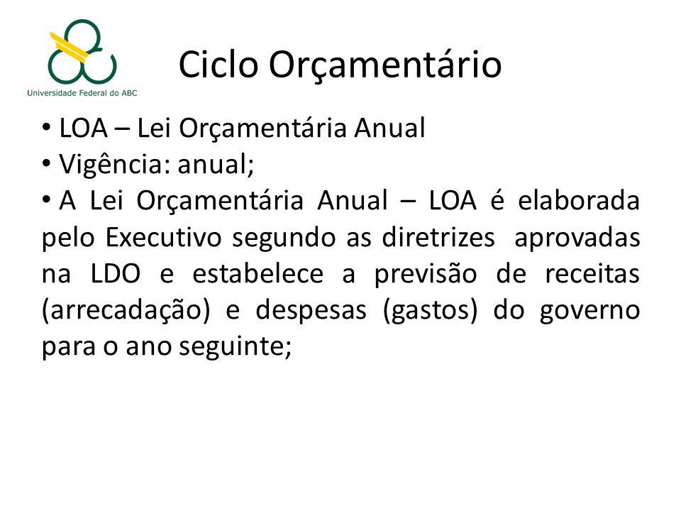 Ciclo Orçamentário LOA – Lei Orçamentária Anual Vigência: anual;