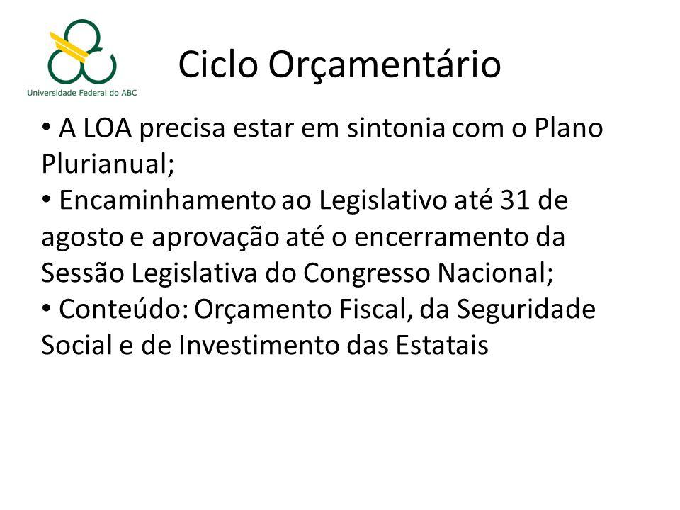 Ciclo Orçamentário A LOA precisa estar em sintonia com o Plano Plurianual;
