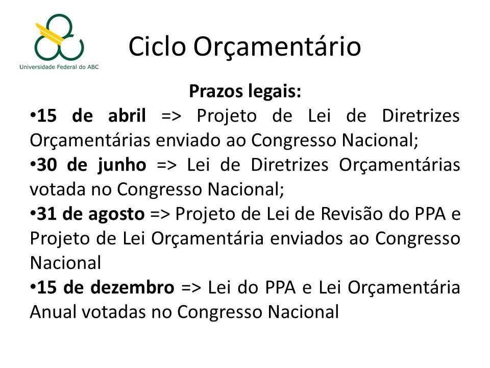 Ciclo Orçamentário Prazos legais: