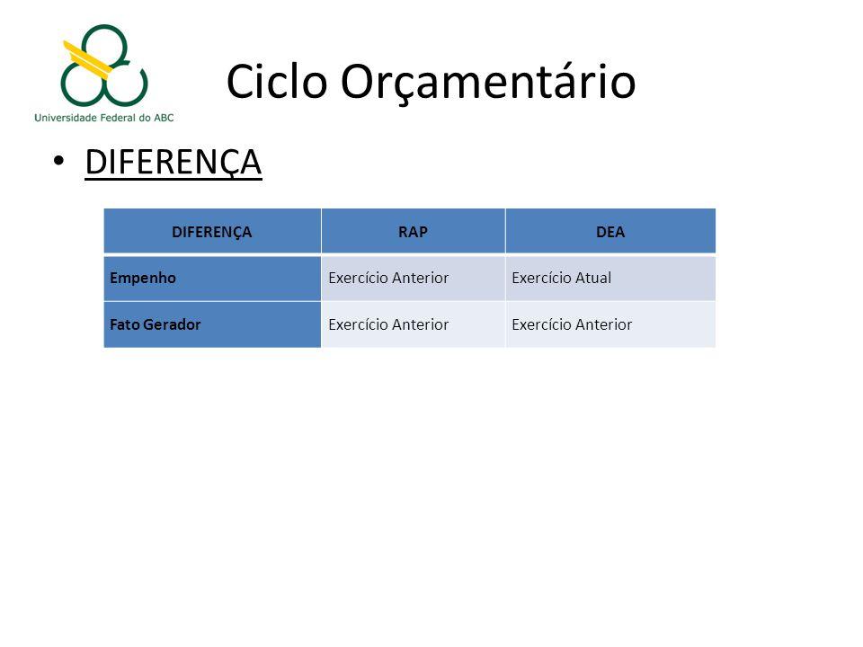 Ciclo Orçamentário DIFERENÇA DIFERENÇA RAP DEA Empenho