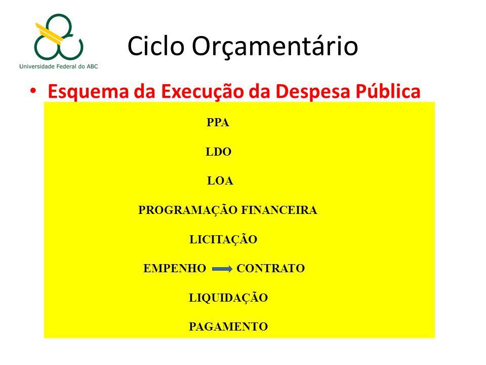 Ciclo Orçamentário Esquema da Execução da Despesa Pública LOA