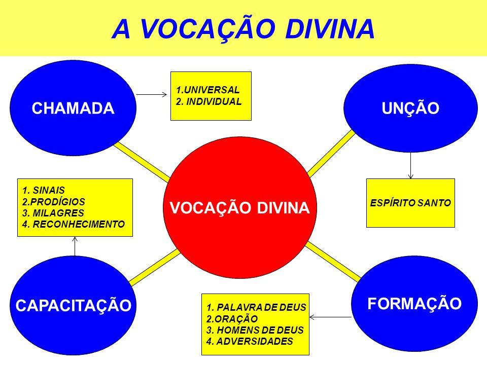 A VOCAÇÃO DIVINA CHAMADA UNÇÃO VOCAÇÃO DIVINA CAPACITAÇÃO FORMAÇÃO