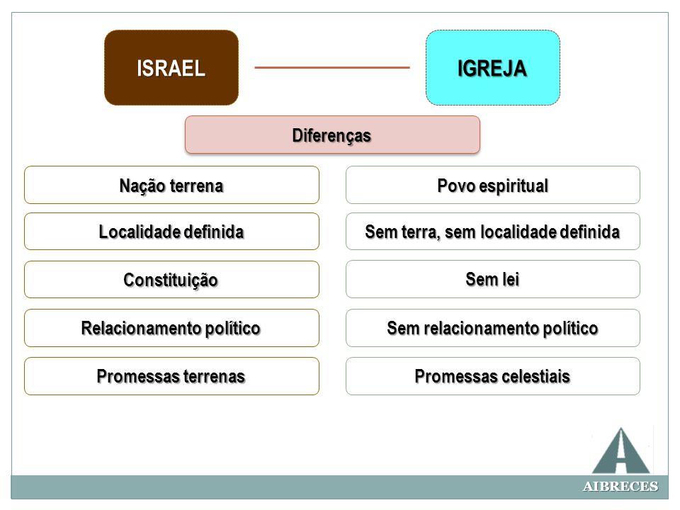 ISRAEL IGREJA Diferenças Nação terrena Povo espiritual