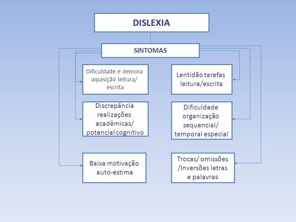 DISLEXIA SINTOMAS Lentidão tarefas leitura/escrita Discrepância