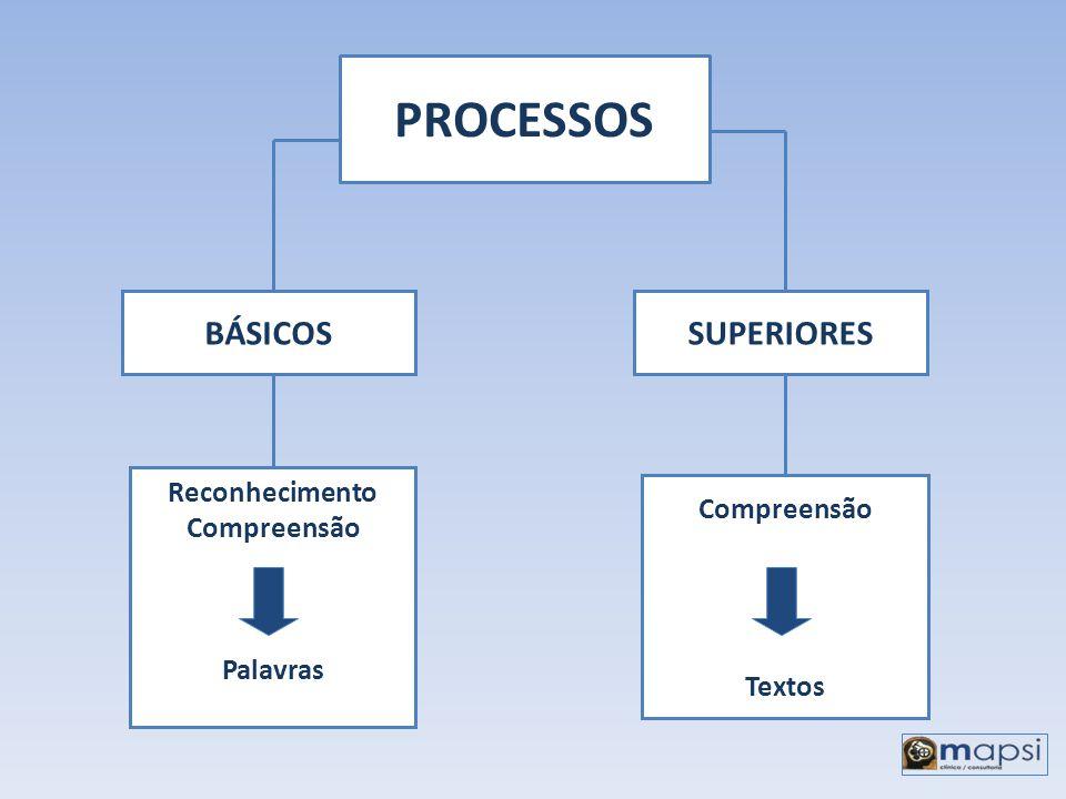 PROCESSOS BÁSICOS SUPERIORES Reconhecimento Compreensão Compreensão