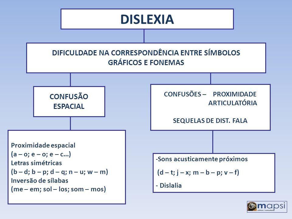 DIFICULDADE NA CORRESPONDÊNCIA ENTRE SÍMBOLOS CONFUSÕES – PROXIMIDADE