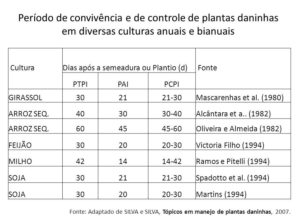 Período de convivência e de controle de plantas daninhas em diversas culturas anuais e bianuais