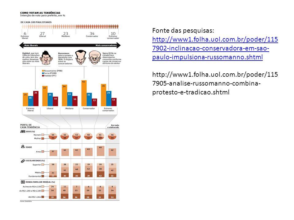 Fonte das pesquisas: http://www1.folha.uol.com.br/poder/1157902-inclinacao-conservadora-em-sao-paulo-impulsiona-russomanno.shtml.